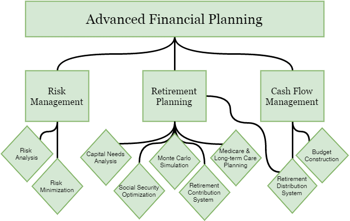 financial planner in austin