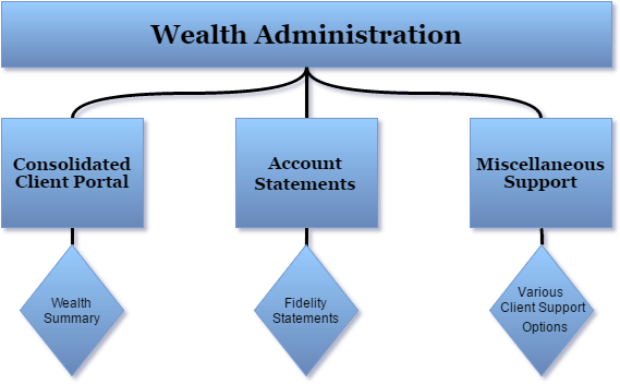 comprehensive wealth management services in austin